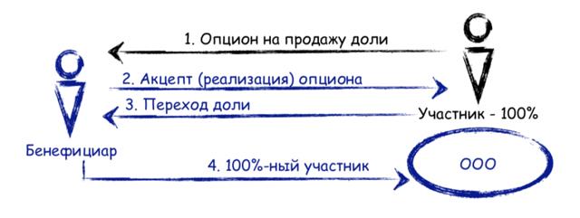 Опцион на покупку или продажу доли ООО - договор опциона