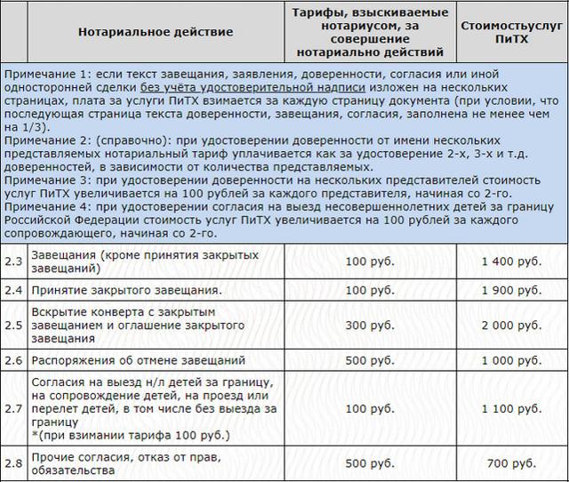 Сколько стоит завещание у нотариуса в 2019 году в Москве?